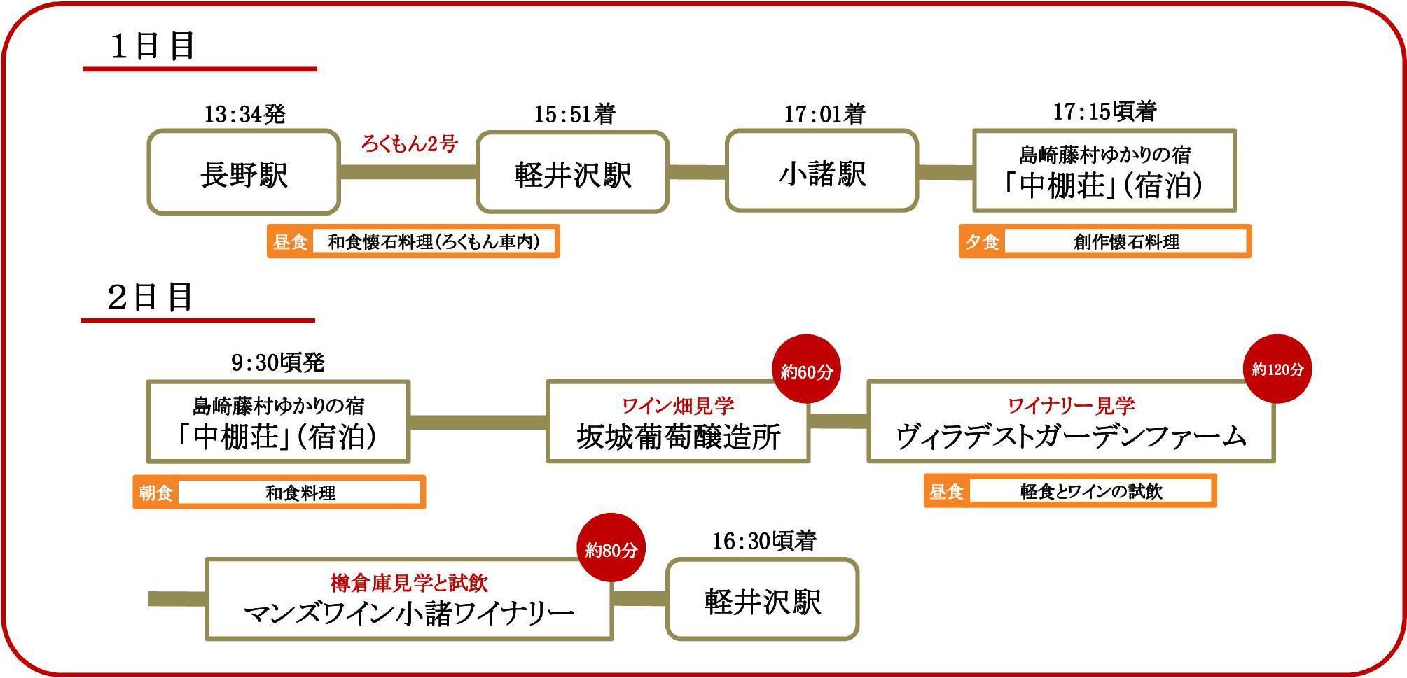 クルーズプラン工程表1
