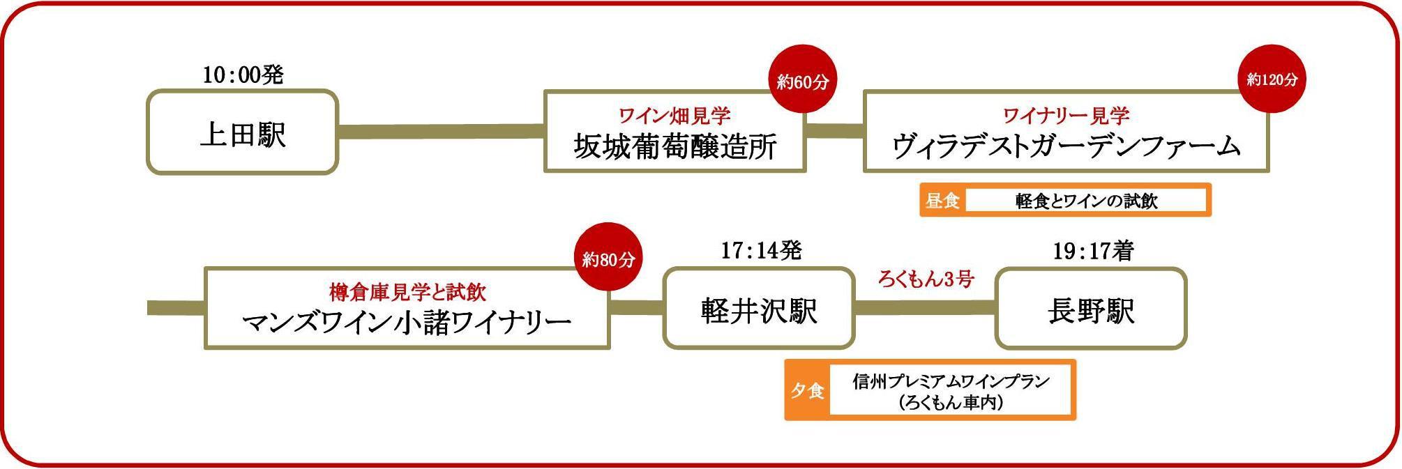 クルーズプラン工程表2